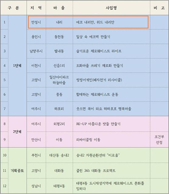 5. 대덕면 내리마을 경기도 자원순환마을 만들기 선정 참고용 (2).jpg